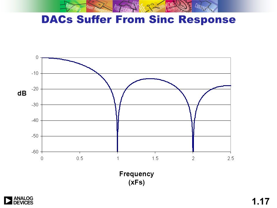 1.16 DACs Some Things You May Not Have Thought Of Sinc Compensation Effects Glitch Energy