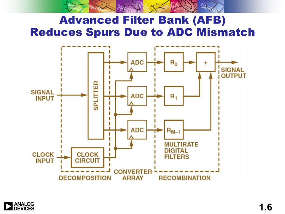 1.5 Ping-Pong ADCS Matching Requirements Performance Requirement at 180 MHz SFDR (dBc) Gain Matching (%) Aperture Matching (fsec) 12 Bits74.040 12 Bits740350 12 Bits74.02300 14 Bits86.010 14 Bits86088 14 Bits86.00577