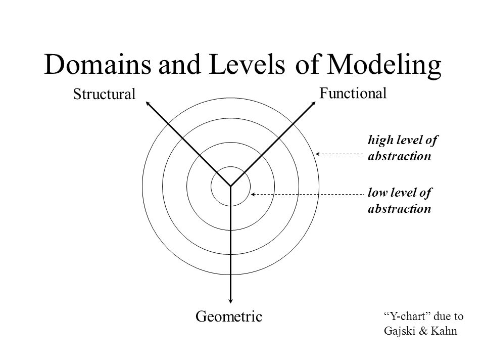 Domains and Levels of Modeling high level of abstraction Functional Structural Geometric Y-chart due to Gajski & Kahn low level of abstraction