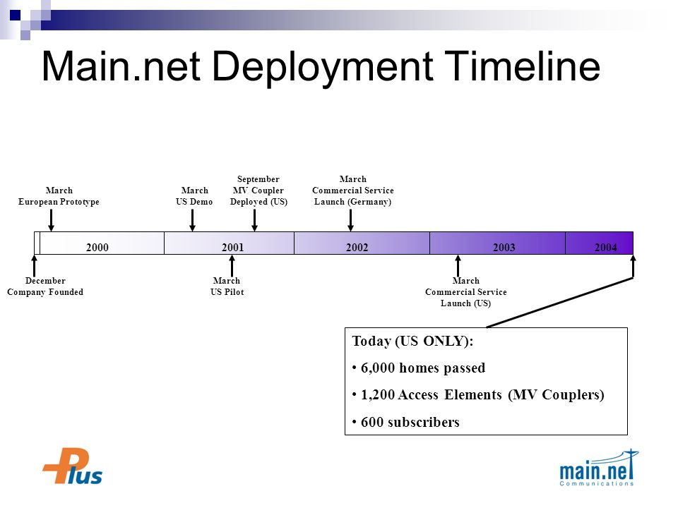 Main.net Deployment Timeline December Company Founded 20002001200220032004 March European Prototype March US Demo March US Pilot September MV Coupler Deployed (US) March Commercial Service Launch (Germany) March Commercial Service Launch (US) Today (US ONLY): 6,000 homes passed 1,200 Access Elements (MV Couplers) 600 subscribers