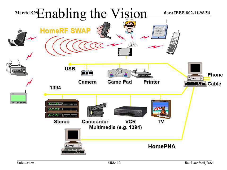 doc.: IEEE 802.11-98/54 Submission March 1999 Jim Lansford, IntelSlide 10 Enabling the Vision Printer Camera Game Pad USB StereoCamcorderVCRTV Multimedia (e.g.