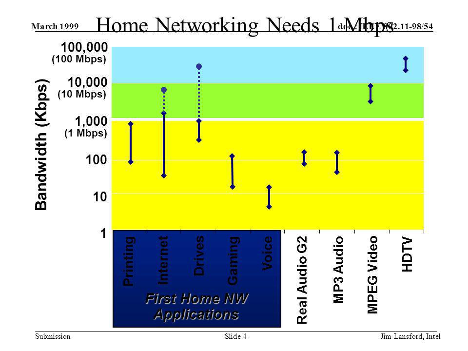 doc.: IEEE 802.11-98/54 Submission March 1999 Jim Lansford, IntelSlide 4 Home Networking Needs 1 Mbps 1 100,000 10 100 1,000 10,000 Printing Internet