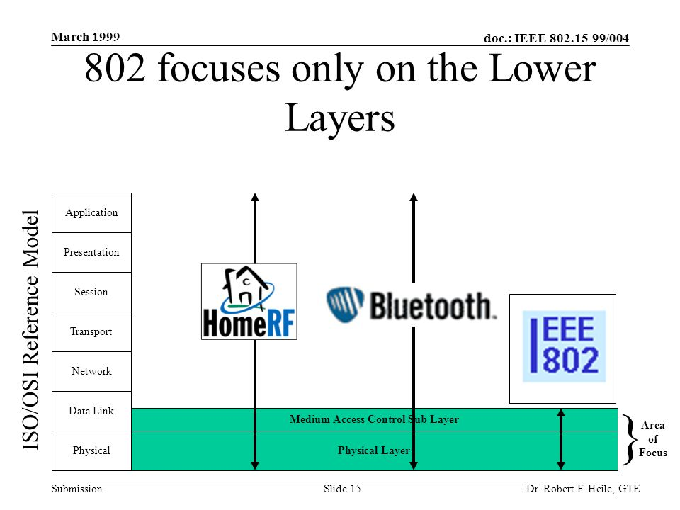doc.: IEEE 802.15-99/004 Submission March 1999 Dr. Robert F. Heile, GTESlide 15 Medium Access Control Sub Layer Physical Layer 802 focuses only on the