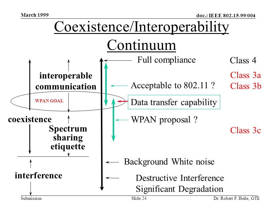 doc.: IEEE 802.15-99/004 Submission March 1999 Dr. Robert F. Heile, GTESlide 24 Coexistence/Interoperability Continuum Background White noise Full com