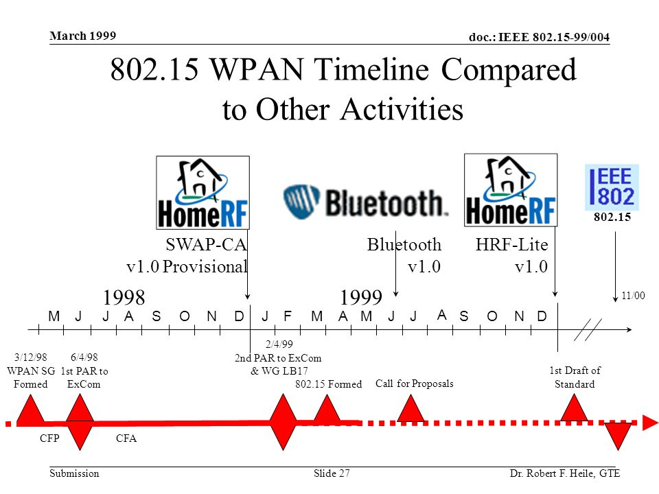 doc.: IEEE 802.15-99/004 Submission March 1999 Dr. Robert F. Heile, GTESlide 27 802.15 WPAN Timeline Compared to Other Activities 19981999 JJASONDJFMA