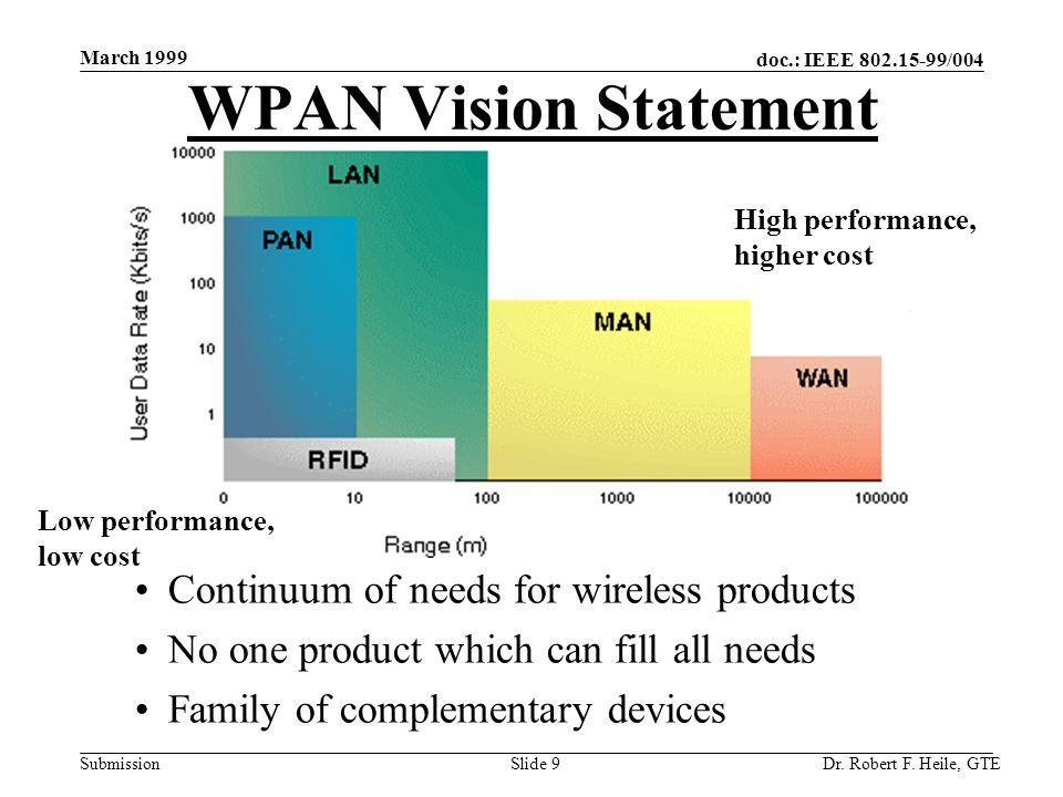 doc.: IEEE 802.15-99/004 Submission March 1999 Dr. Robert F. Heile, GTESlide 9 WPAN Vision Statement Continuum of needs for wireless products No one p