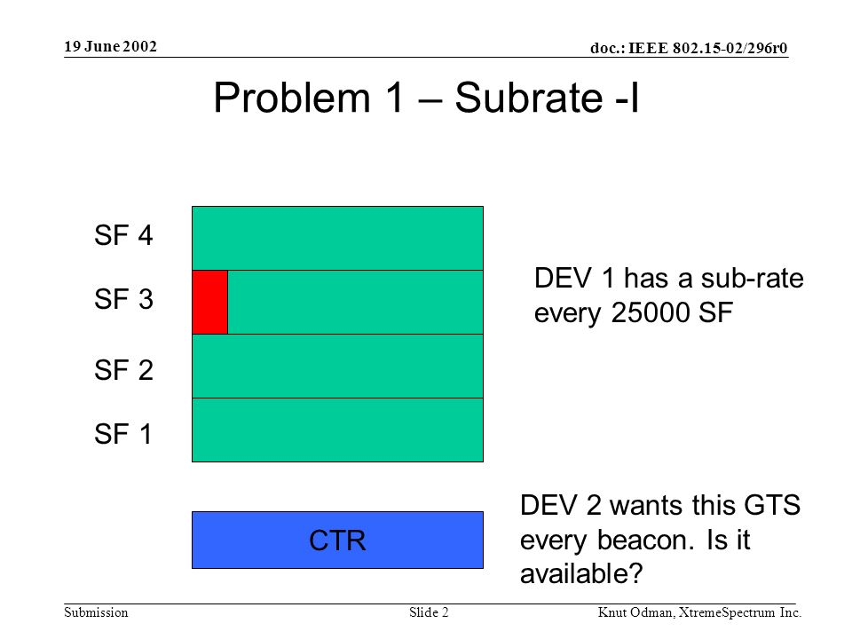 19 June 2002 doc.: IEEE 802.15-02/296r0 Knut Odman, XtremeSpectrum Inc.Slide 2Submission Problem 1 – Subrate -I SF 1 SF 4 SF 3 SF 2 DEV 1 has a sub-rate every 25000 SF CTR DEV 2 wants this GTS every beacon.