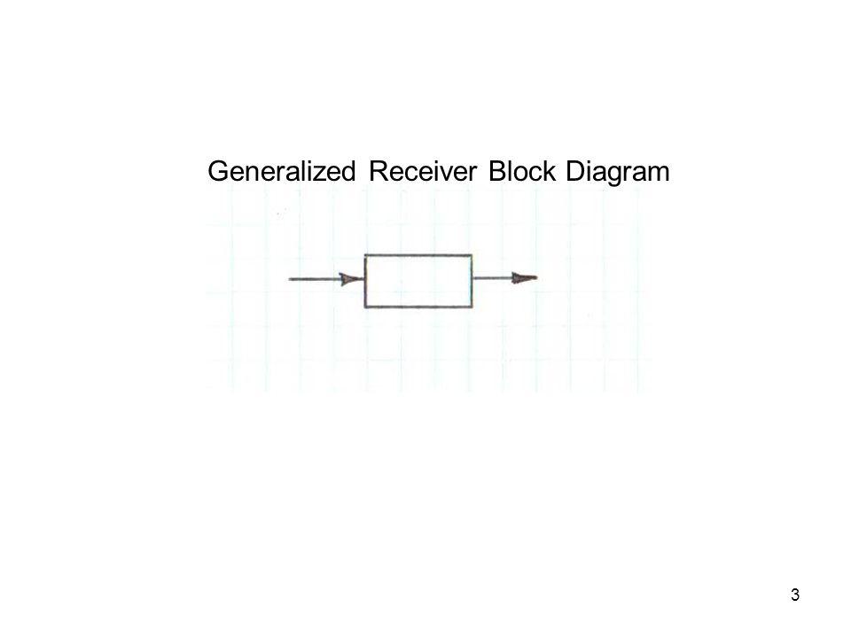 3 Generalized Receiver Block Diagram