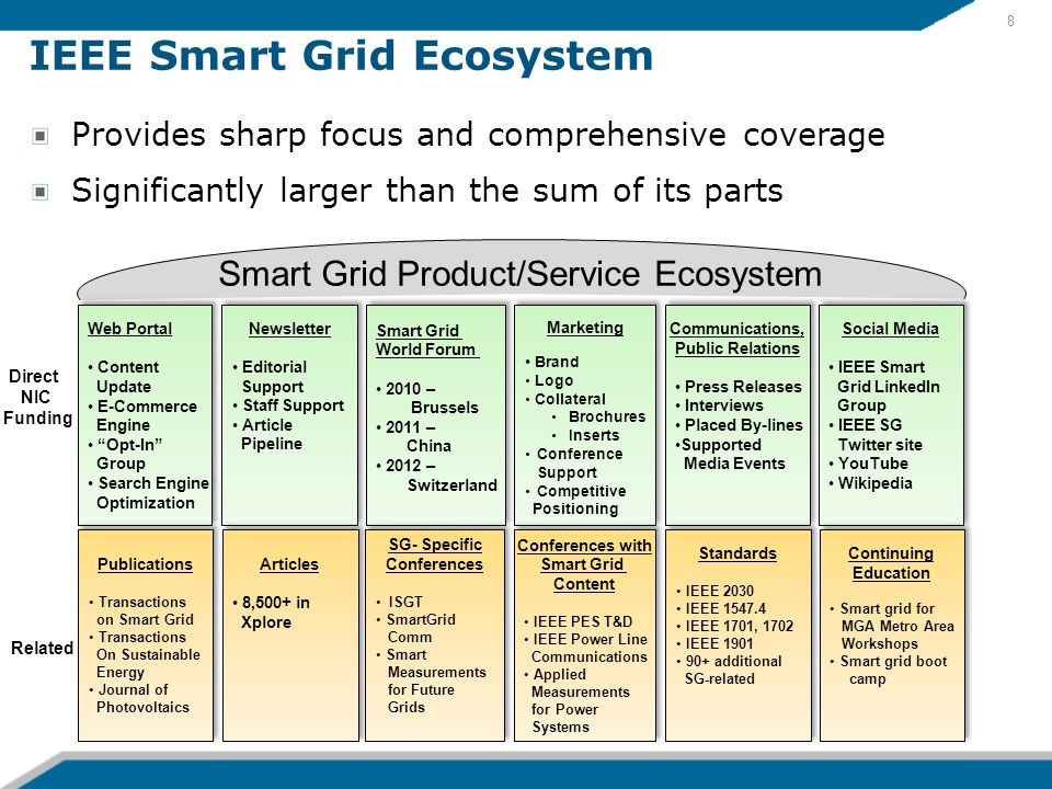 IEEE Smart Grid Ecosystem Smart Grid Product/Service Ecosystem Newsletter Editorial Support Staff Support Article Pipeline Newsletter Editorial Suppor