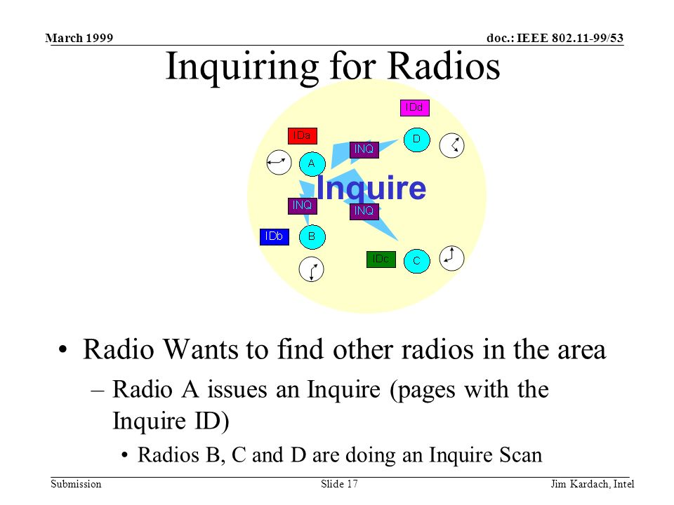 doc.: IEEE 802.11-99/53 Submission March 1999 Jim Kardach, IntelSlide 16 Inquiring for Radios Radio Wants to find other radios in the area