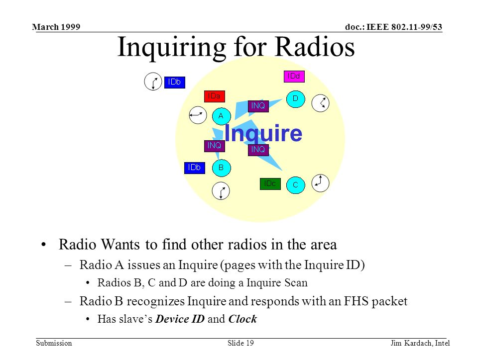 doc.: IEEE 802.11-99/53 Submission March 1999 Jim Kardach, IntelSlide 18 Inquiring for Radios Radio Wants to find other radios in the area –Radio A issues an Inquire (pages with the Inquire ID) Radios B, C and D are doing a Inquire Scan –Radio B recognizes Inquire and responds with an FHS packet Has slaves Device ID and Clock