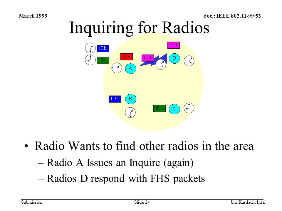 doc.: IEEE 802.11-99/53 Submission March 1999 Jim Kardach, IntelSlide 23 Inquiring for Radios Radio Wants to find other radios in the area –Radio A Issues an Inquire (again) Inquire