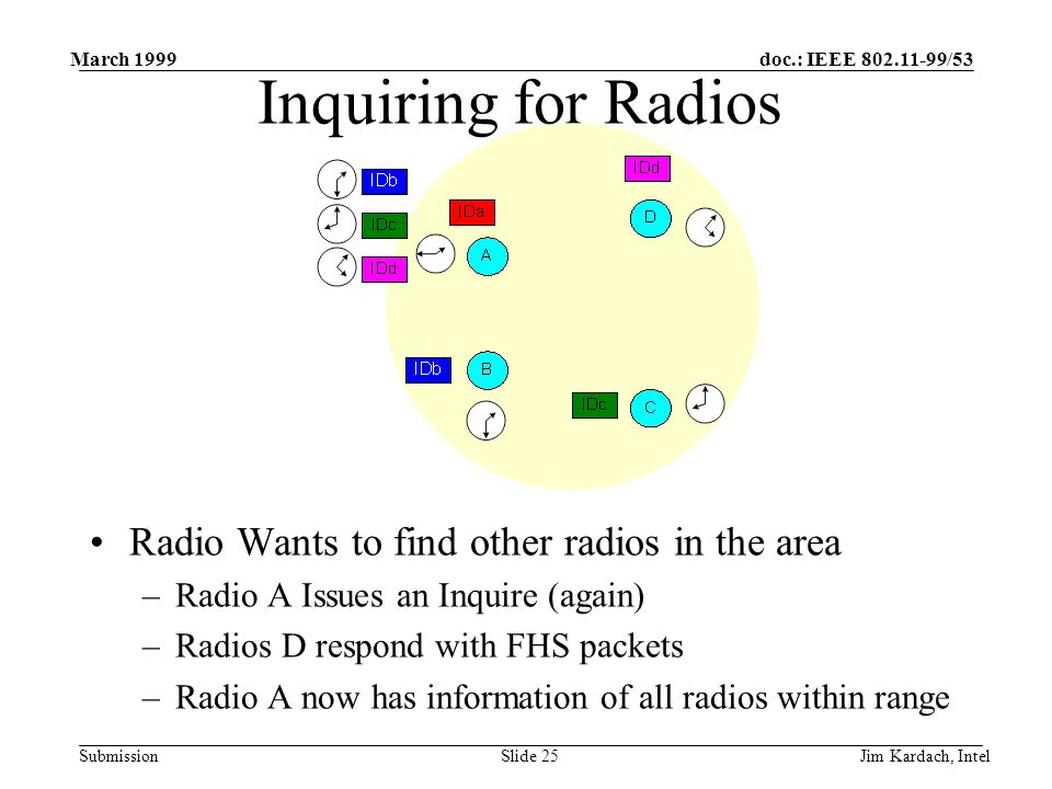 doc.: IEEE 802.11-99/53 Submission March 1999 Jim Kardach, IntelSlide 24 Inquiring for Radios Radio Wants to find other radios in the area –Radio A Issues an Inquire (again) –Radios D respond with FHS packets