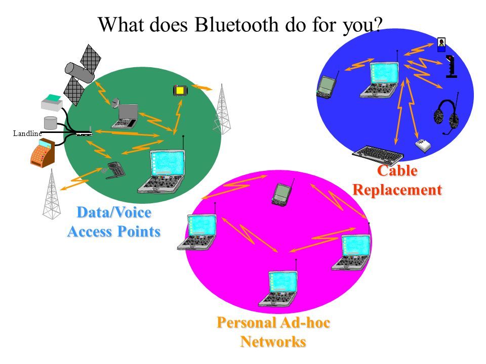 Personal Ad-hoc Networks Cable Replacement Landline Data/Voice Access Points What does Bluetooth do for you?