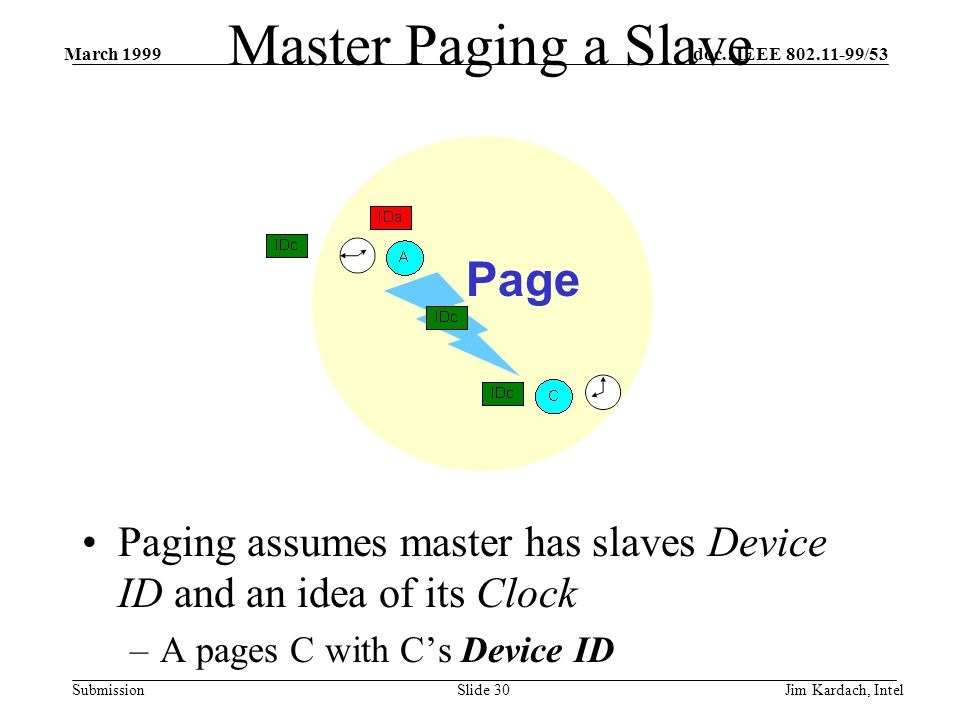 doc.: IEEE 802.11-99/53 Submission March 1999 Jim Kardach, IntelSlide 29 Master Paging a Slave Paging assumes master has slaves Device ID and an idea of its Clock