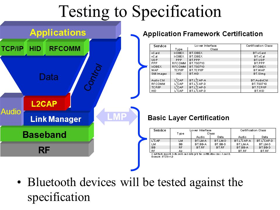 Testing to Specification Bluetooth devices will be tested against the specification Basic Layer Certification Application Framework Certification RF Baseband Audio Link Manager LMP L2CAP TCP/IPHIDRFCOMM Applications Data Control