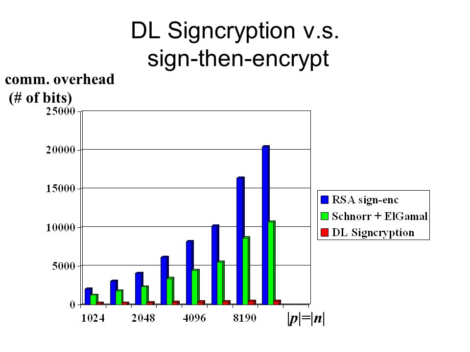 DL Signcryption v.s. sign-then-encrypt comm. overhead (# of bits) |p|=|n|