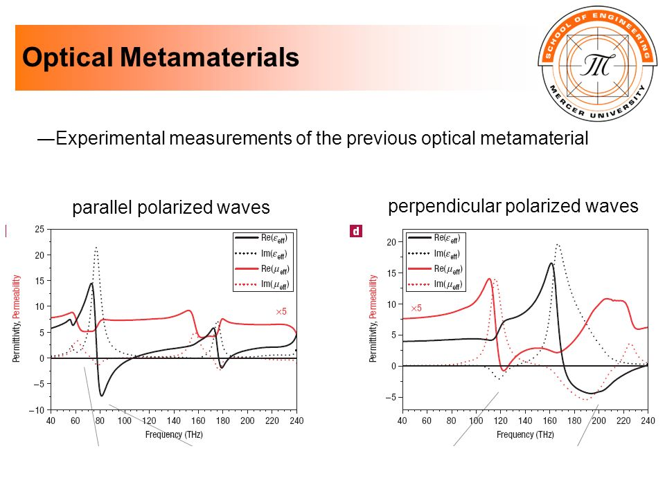 Optical Metamaterials Experimental measurements of the previous optical metamaterial parallel polarized waves perpendicular polarized waves