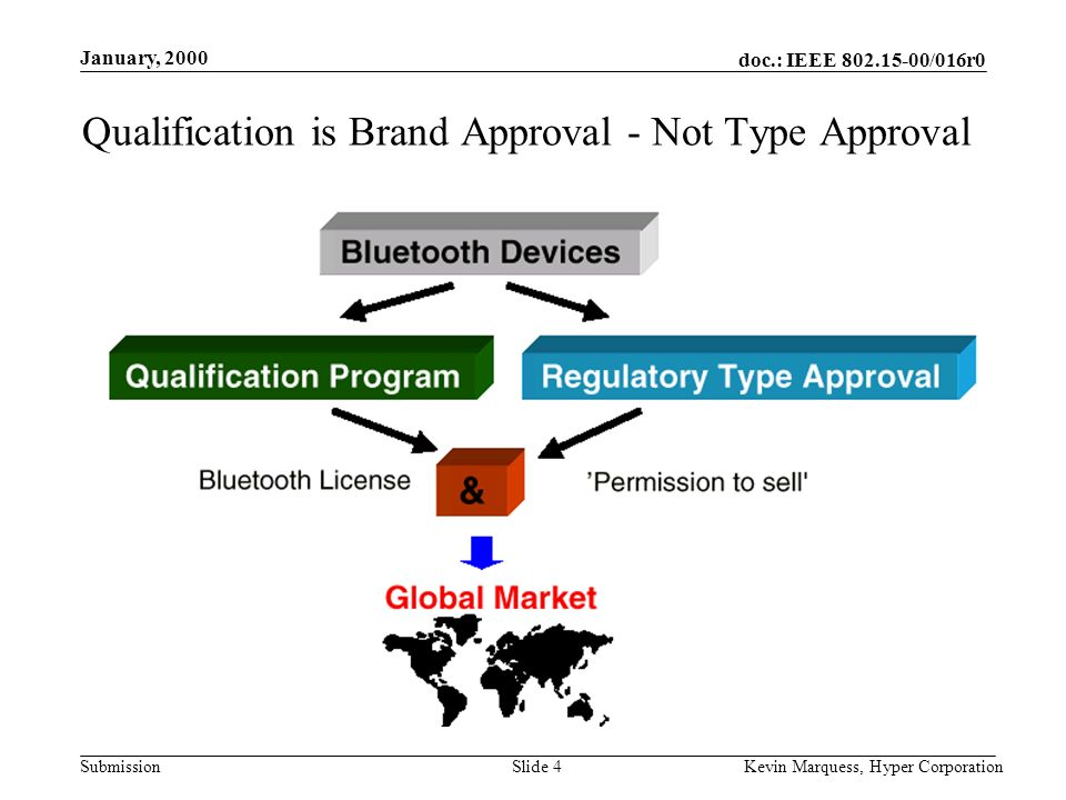 doc.: IEEE 802.15-00/016r0 Submission January, 2000 Kevin Marquess, Hyper CorporationSlide 4 Qualification is Brand Approval - Not Type Approval