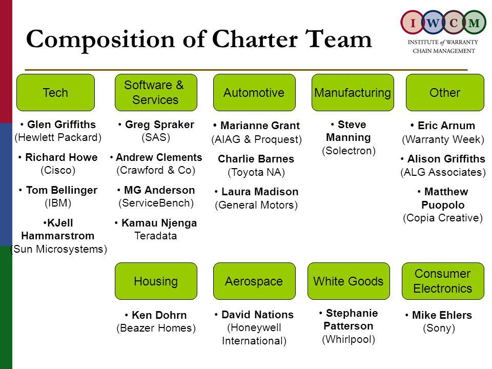 Composition of Charter Team Automotive Marianne Grant (AIAG & Proquest) Charlie Barnes (Toyota NA) Laura Madison (General Motors) Tech Glen Griffiths (Hewlett Packard) Richard Howe (Cisco) Tom Bellinger (IBM) KJell Hammarstrom (Sun Microsystems) Software & Services Greg Spraker (SAS) Andrew Clements (Crawford & Co) MG Anderson (ServiceBench) Kamau Njenga Teradata Other Eric Arnum (Warranty Week) Alison Griffiths (ALG Associates) Matthew Puopolo (Copia Creative) Manufacturing Steve Manning (Solectron) Consumer Electronics White Goods Mike Ehlers (Sony) Stephanie Patterson (Whirlpool) HousingAerospace David Nations (Honeywell International) Ken Dohrn (Beazer Homes)