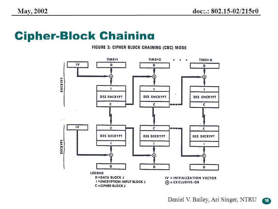 10 May, 2002 doc:.: 802.15-02/215r0 Daniel V. Bailey, Ari Singer, NTRU 10 Cipher-Block Chaining