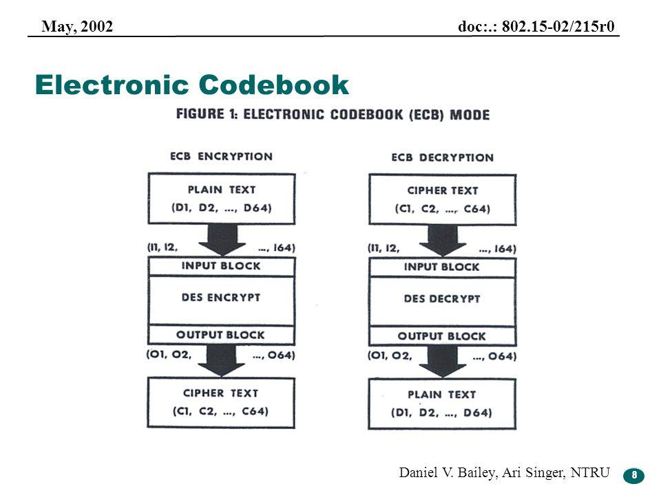 8 May, 2002 doc:.: 802.15-02/215r0 Daniel V. Bailey, Ari Singer, NTRU 8 Electronic Codebook