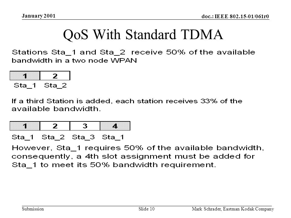 doc.: IEEE 802.15-01/061r0 Submission January 2001 Mark Schrader, Eastman Kodak CompanySlide 10 QoS With Standard TDMA