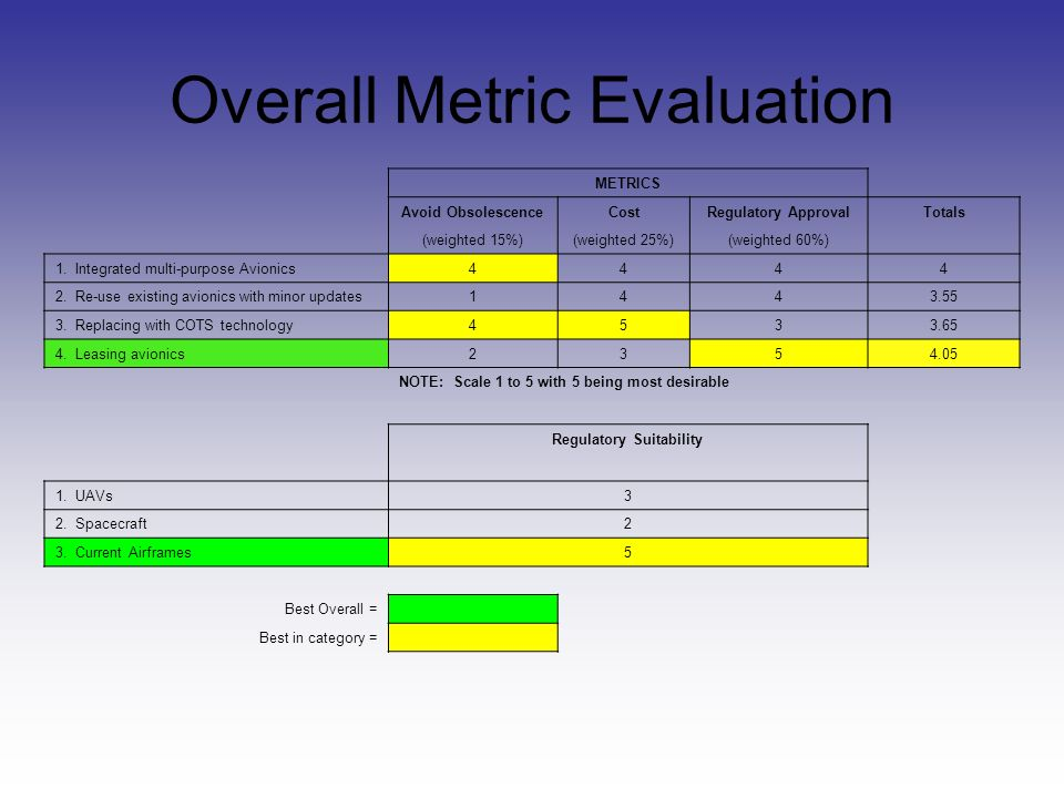 Overall Metric Evaluation METRICS Avoid ObsolescenceCostRegulatory ApprovalTotals (weighted 15%)(weighted 25%)(weighted 60%) 1.
