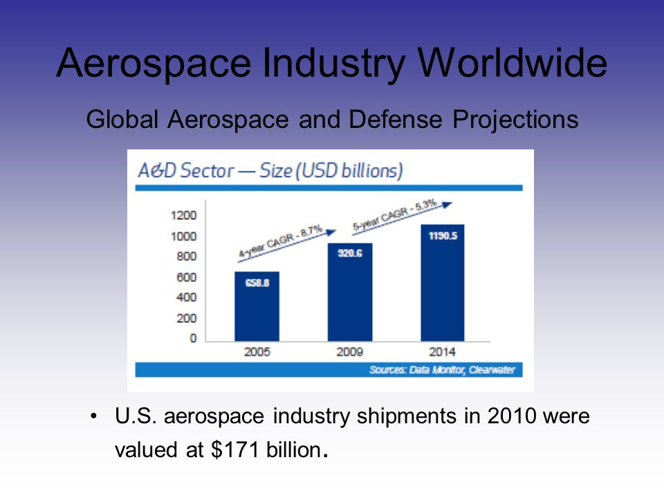Aerospace Industry Worldwide Global Aerospace and Defense Projections U.S.