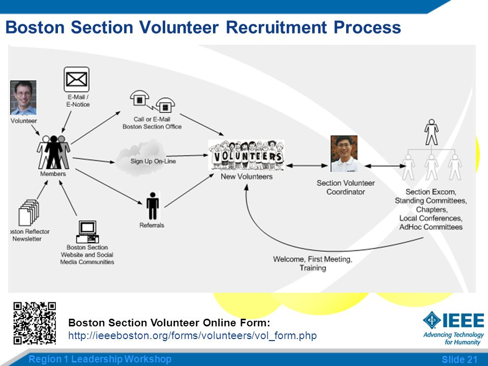 Region 1 Leadership Workshop Slide 21 Boston Section Volunteer Recruitment Process Boston Section Volunteer Online Form: http://ieeeboston.org/forms/volunteers/vol_form.php