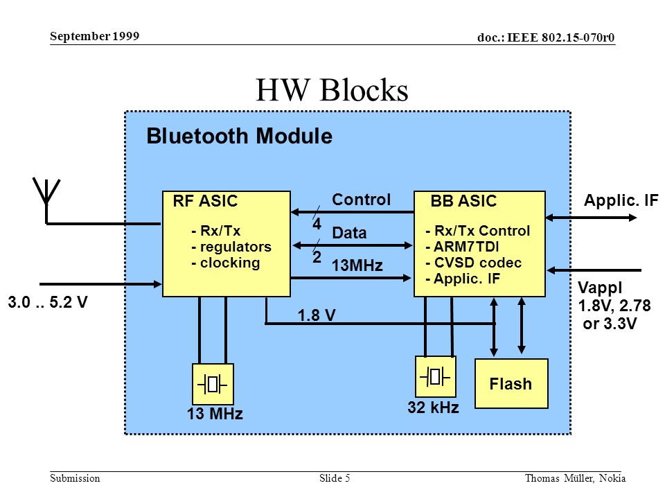 doc.: IEEE 802.15-070r0 Submission September 1999 Thomas Müller, NokiaSlide 5 HW Blocks Flash RF ASICBB ASIC - Rx/Tx - regulators - clocking - Rx/Tx C