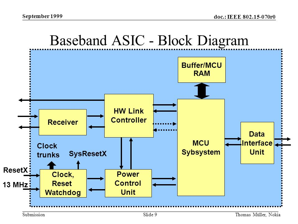 doc.: IEEE 802.15-070r0 Submission September 1999 Thomas Müller, NokiaSlide 9 Baseband ASIC - Block Diagram Receiver Clock, Reset Watchdog Power Control Unit HW Link Controller Buffer/MCU RAM MCU Sybsystem Data Interface Unit ResetX 13 MHz SysResetX Clock trunks