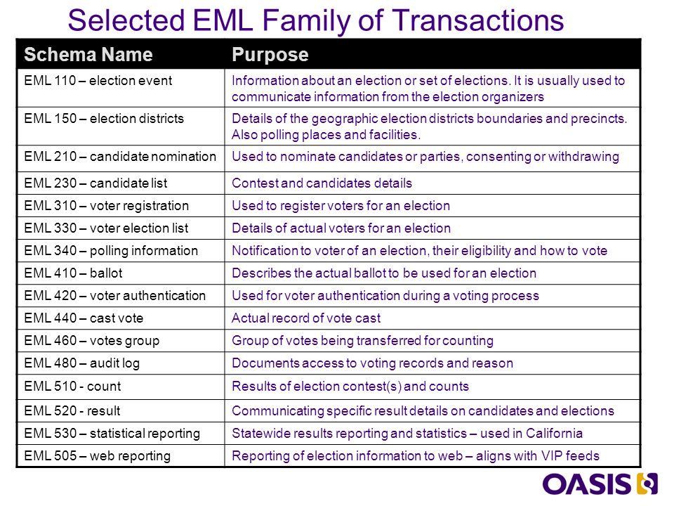Selected EML Family of Transactions Schema NamePurpose EML 110 – election eventInformation about an election or set of elections.