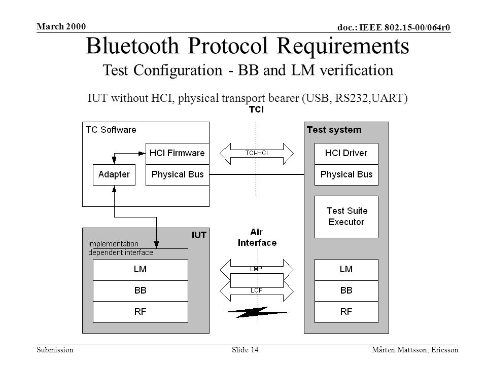 doc.: IEEE 802.15-00/064r0 Submission March 2000 Mårten Mattsson, EricssonSlide 14 Bluetooth Protocol Requirements Test Configuration - BB and LM verification IUT without HCI, physical transport bearer (USB, RS232,UART)
