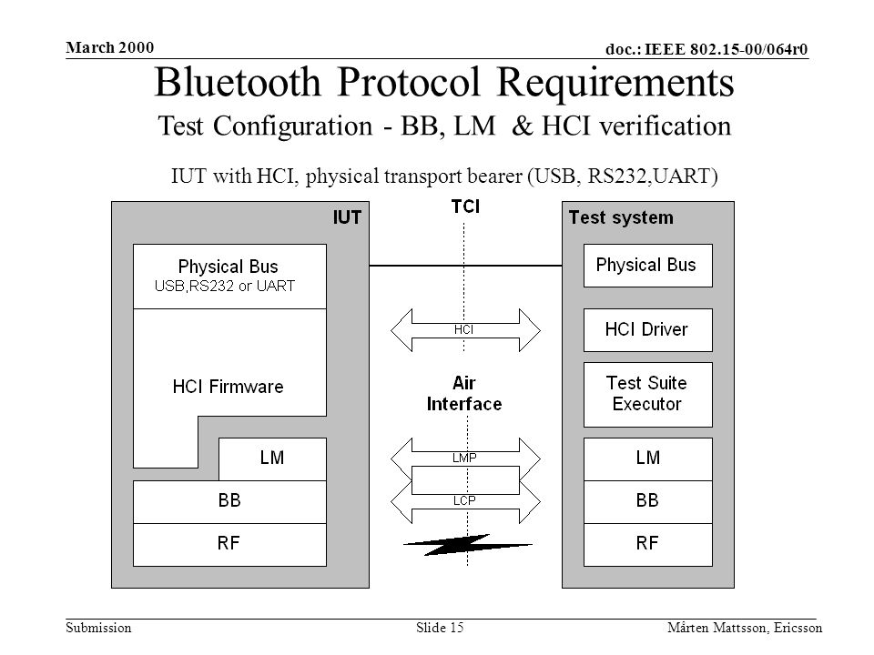 doc.: IEEE 802.15-00/064r0 Submission March 2000 Mårten Mattsson, EricssonSlide 15 Bluetooth Protocol Requirements Test Configuration - BB, LM & HCI verification IUT with HCI, physical transport bearer (USB, RS232,UART)