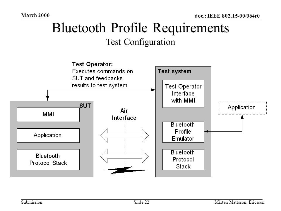 doc.: IEEE 802.15-00/064r0 Submission March 2000 Mårten Mattsson, EricssonSlide 22 Bluetooth Profile Requirements Test Configuration