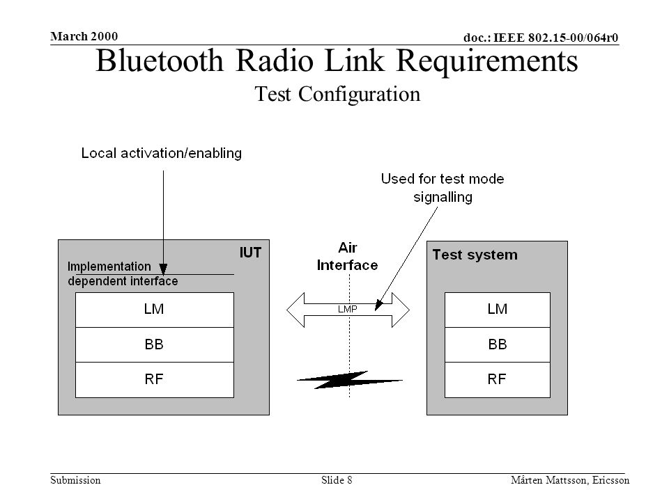 doc.: IEEE 802.15-00/064r0 Submission March 2000 Mårten Mattsson, EricssonSlide 8 Bluetooth Radio Link Requirements Test Configuration
