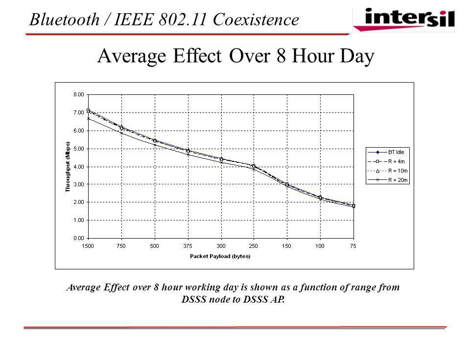 Bluetooth / IEEE Coexistence Average Effect Over 8 Hour Day Average Effect over 8 hour working day is shown as a function of range from DSSS node to DSSS AP.