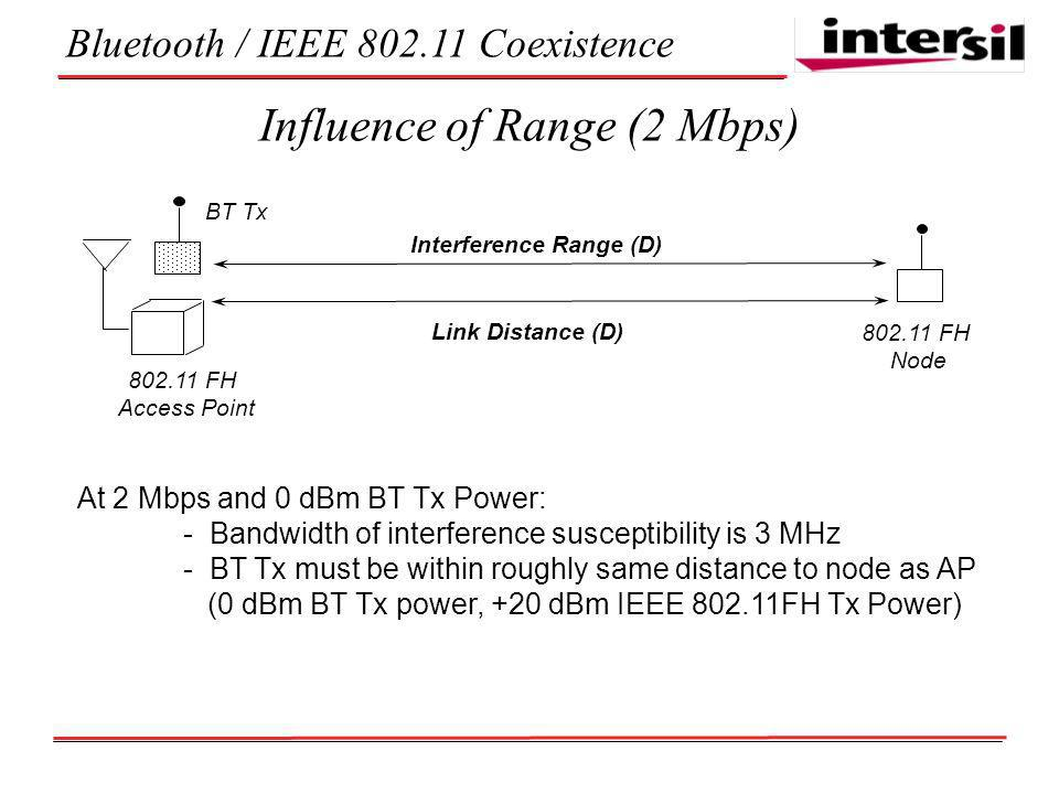 Bluetooth / IEEE Coexistence Influence of Range (2 Mbps) At 2 Mbps and 0 dBm BT Tx Power: - Bandwidth of interference susceptibility is 3 MHz - BT Tx must be within roughly same distance to node as AP (0 dBm BT Tx power, +20 dBm IEEE FH Tx Power) FH Access Point FH Node Link Distance (D) BT Tx Interference Range (D)
