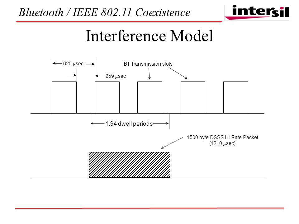 Bluetooth / IEEE Coexistence Interference Model 1.94 dwell periods 625 sec 259 sec BT Transmission slots 1500 byte DSSS Hi Rate Packet (1210 sec)