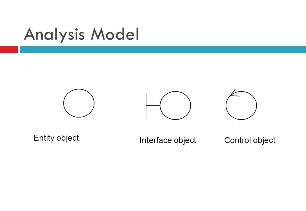 Analysis Model Entity object Interface objectControl object