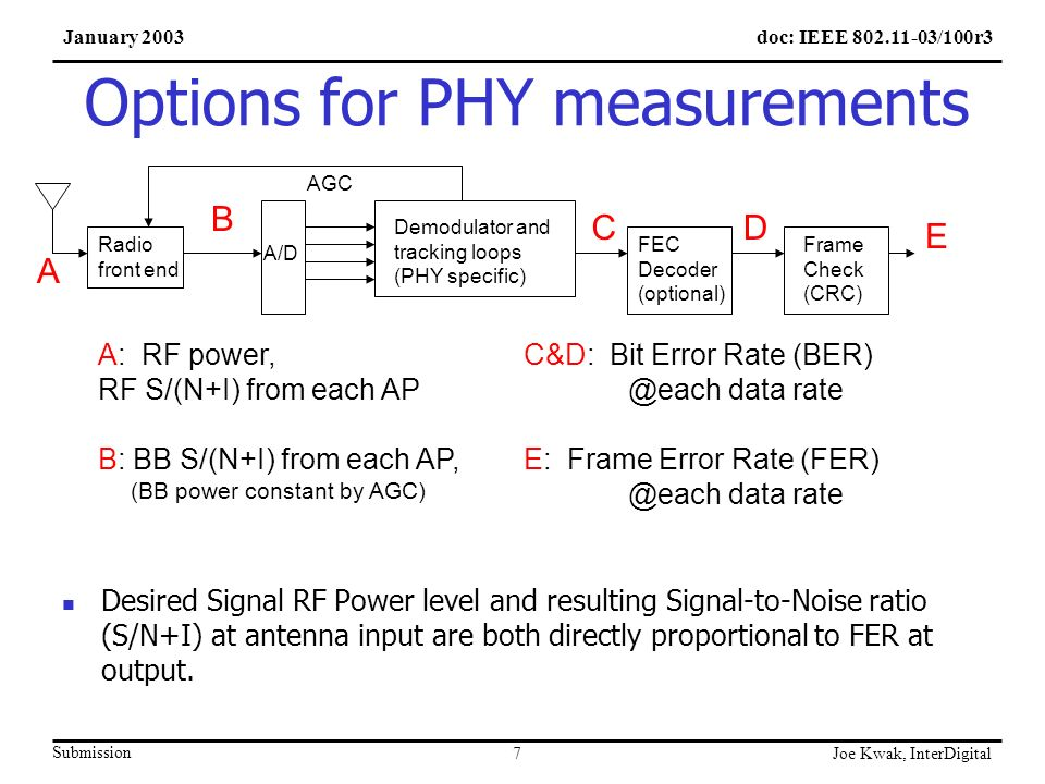 doc: IEEE 802.11-03/100r3January 2003 Submission Joe Kwak, InterDigital 7 Desired Signal RF Power level and resulting Signal-to-Noise ratio (S/N+I) at antenna input are both directly proportional to FER at output.