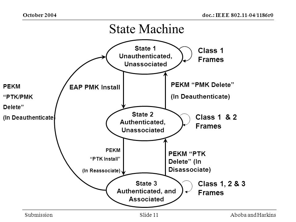 doc.: IEEE /1186r0 Submission October 2004 Aboba and HarkinsSlide 11 State 1 Unauthenticated, Unassociated State 2 Authenticated, Unassociated State 3 Authenticated, and Associated EAP PMK Install PEKM PTK Install (In Reassociate) PEKM PTK Delete (In Disassociate) PEKM PMK Delete (In Deauthenticate) PEKM PTK/PMK Delete (In Deauthenticate) Class 1 Frames Class 1 & 2 Frames Class 1, 2 & 3 Frames State Machine
