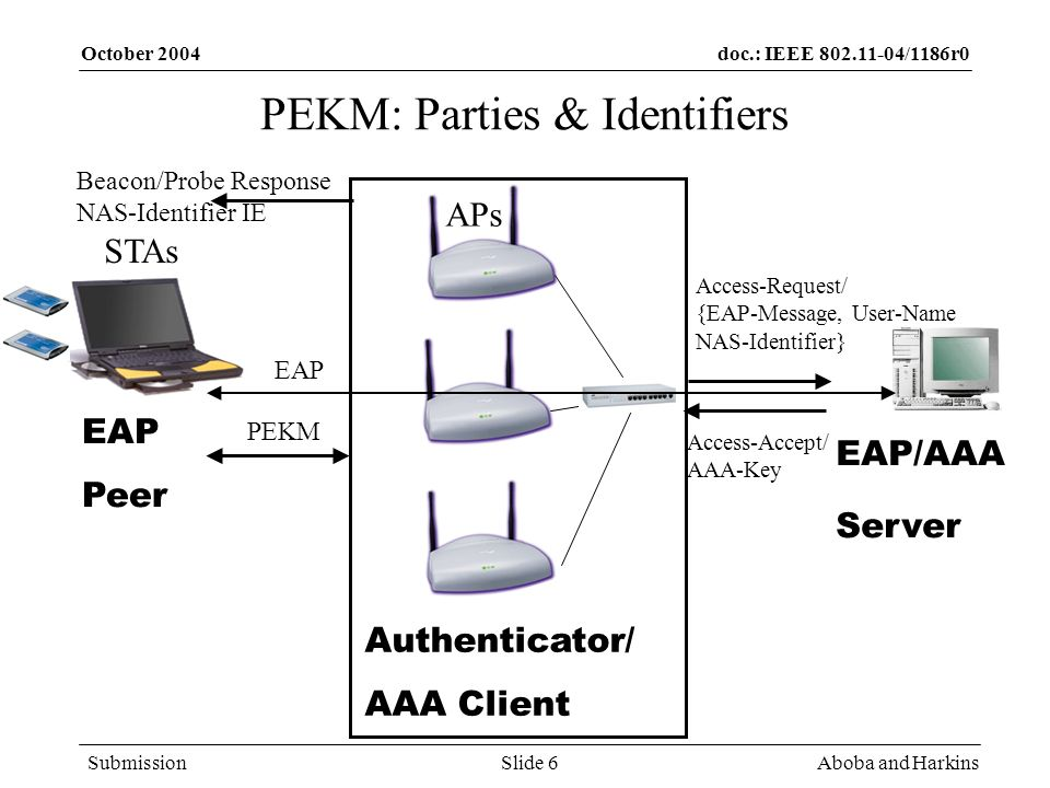 doc.: IEEE /1186r0 Submission October 2004 Aboba and HarkinsSlide 6 PEKM: Parties & Identifiers STAs APs Authenticator/ AAA Client EAP Peer EAP/AAA Server Access-Request/ {EAP-Message, User-Name NAS-Identifier} Access-Accept/ AAA-Key Beacon/Probe Response NAS-Identifier IE EAP PEKM