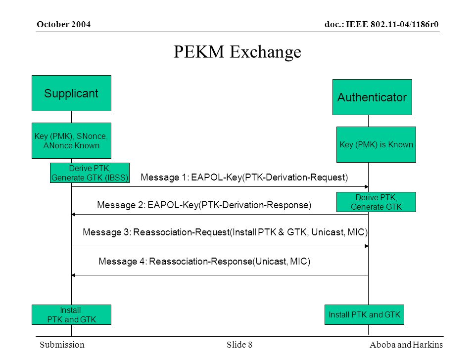 doc.: IEEE 802.11-04/1186r0 Submission October 2004 Aboba and HarkinsSlide 8 PEKM Exchange Supplicant Authenticator Key (PMK), SNonce, ANonce Known Key (PMK) is Known Derive PTK, Generate GTK Install PTK and GTK Message 1: EAPOL-Key(PTK-Derivation-Request) Message 2: EAPOL-Key(PTK-Derivation-Response) Message 3: Reassociation-Request(Install PTK & GTK, Unicast, MIC) Message 4: Reassociation-Response(Unicast, MIC) Derive PTK, Generate GTK (IBSS)