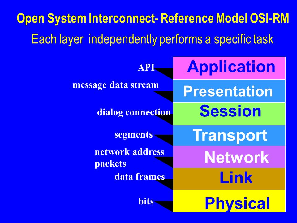 12 Open System Interconnect- Reference Model OSI-RM Each layer independently performs a specific task Application Session Transport Physical Link Netw