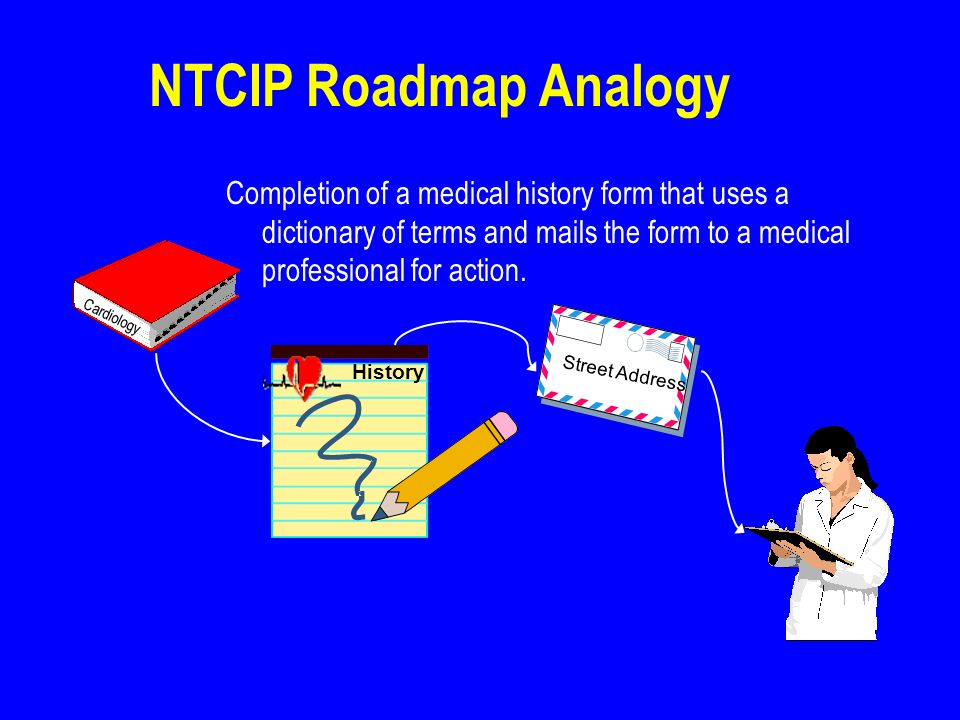 NTCIP Roadmap Analogy Cardiology History Street Address Completion of a medical history form that uses a dictionary of terms and mails the form to a m