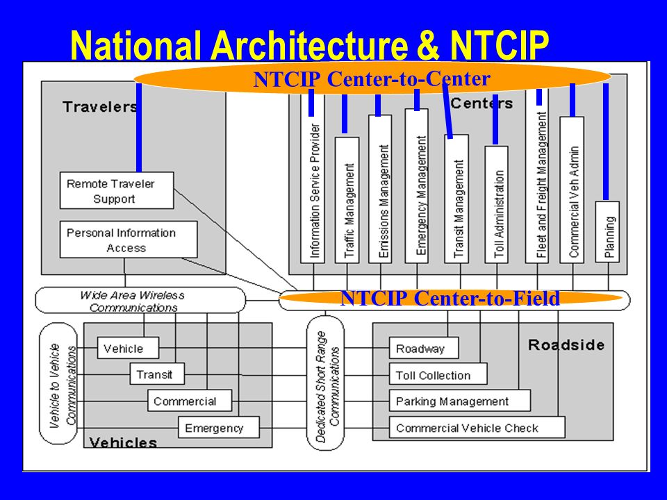 2 National Architecture & NTCIP NTCIP Center-to-Field NTCIP Center-to-Center