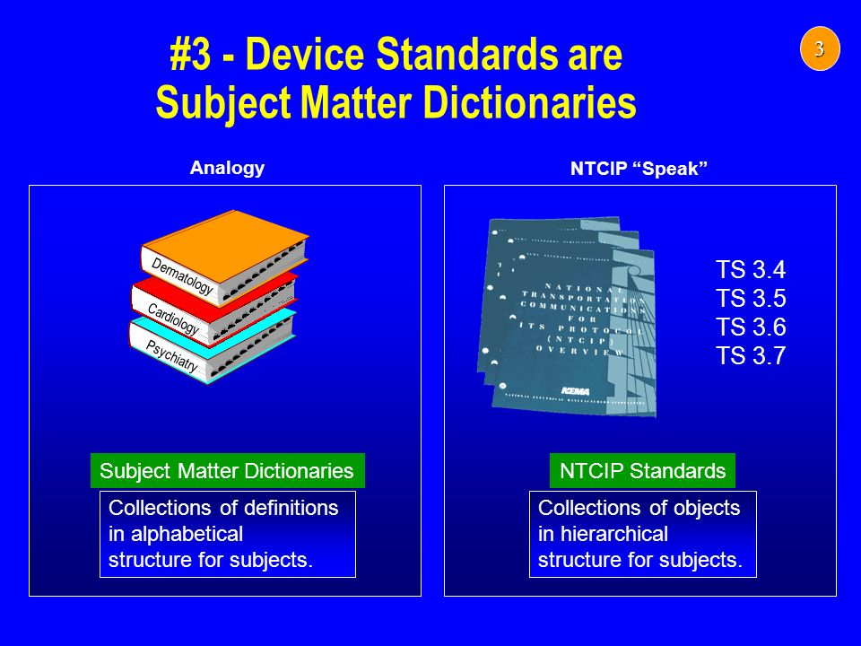 NTCIP Speak Analogy #3 - Device Standards are Subject Matter Dictionaries Collections of definitions in alphabetical structure for subjects. Subject M