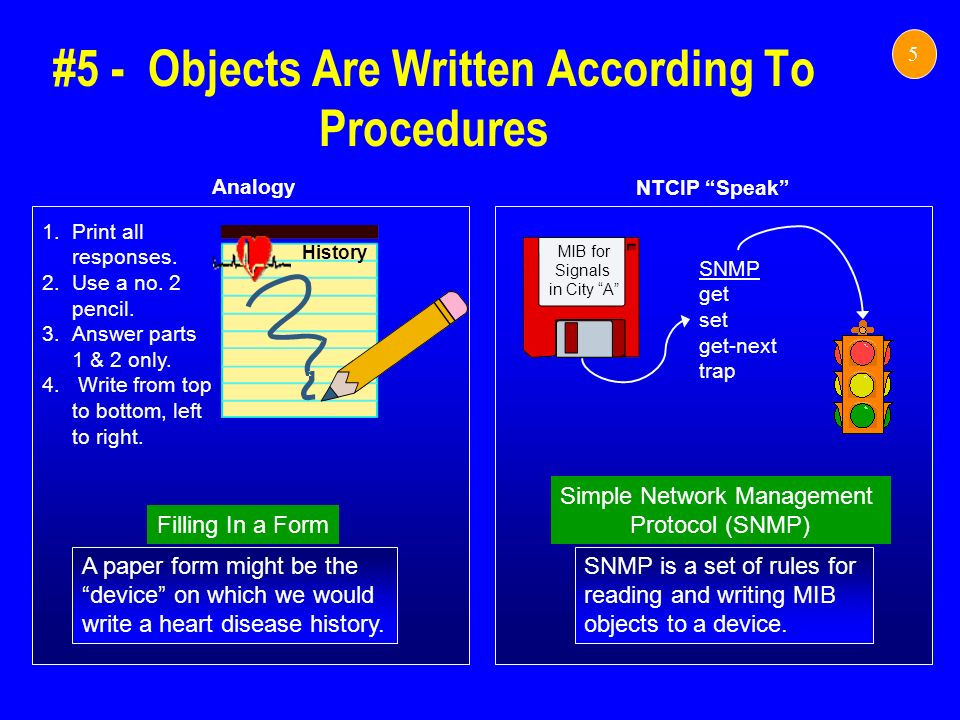 #5 - Objects Are Written According To Procedures 5 NTCIP Speak Analogy A paper form might be the device on which we would write a heart disease histor